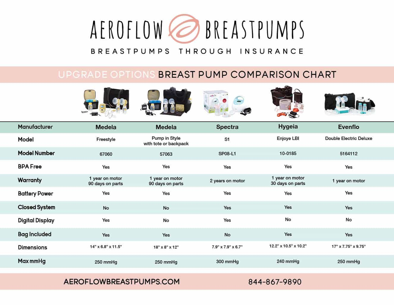The Easiest Way to Get a Free Breast Pump Online | Plus Free Supplies!